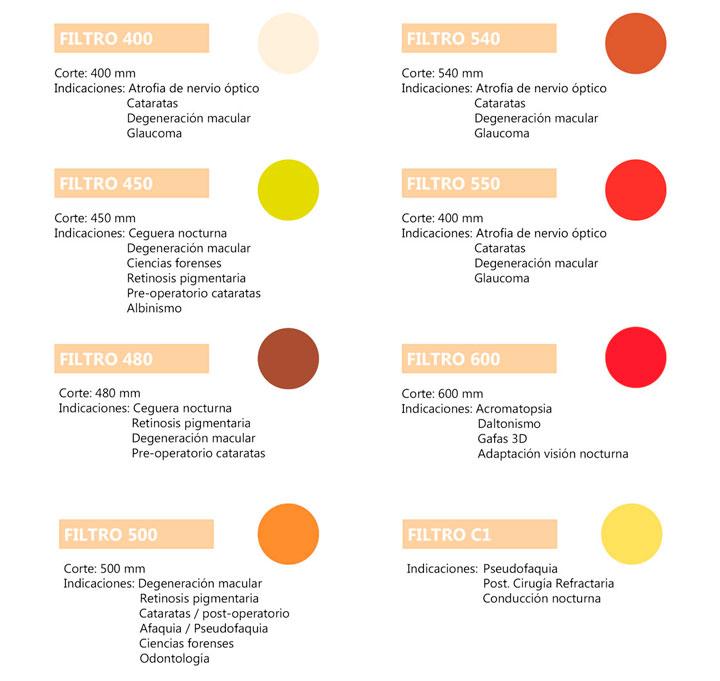 Filtros para terapia visual